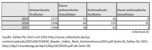 Quellen: Zahlen für 2013 und 2014 http://www.volkerbeck.de/wp-content/uploads/2015/06/150630_Reader_Volker_Beck_Antisemitismus2015.pdf (Seite 8), Zahlen für 2015 http://dip21.bundestag.de/dip21/btp/18/18169.pdf (ab Seite 24)